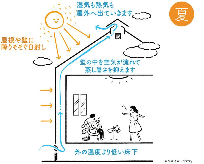 夏のWB工法の家は、屋根や壁にふりそそぐ日差しをカットし、壁の中を空気が流れて蒸し暑さを抑えます。