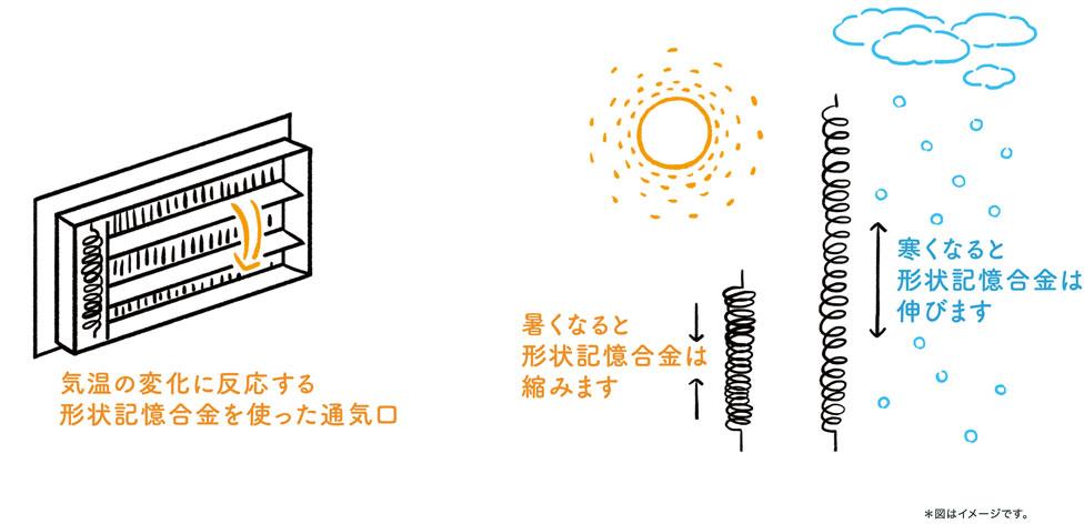 気温の変化に反応する形状記憶合金を使った通気口