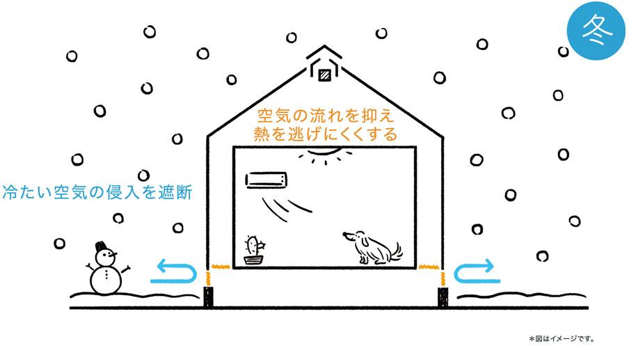 空気の流れを抑え熱を逃げにくくします。また冷たい空気の侵入を遮断します。